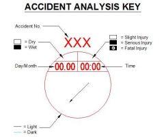 Анализ несчастных случаев Диаграммы CAD DWG