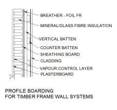 Profilo Imbarco per telaio in legno Parete dwg
